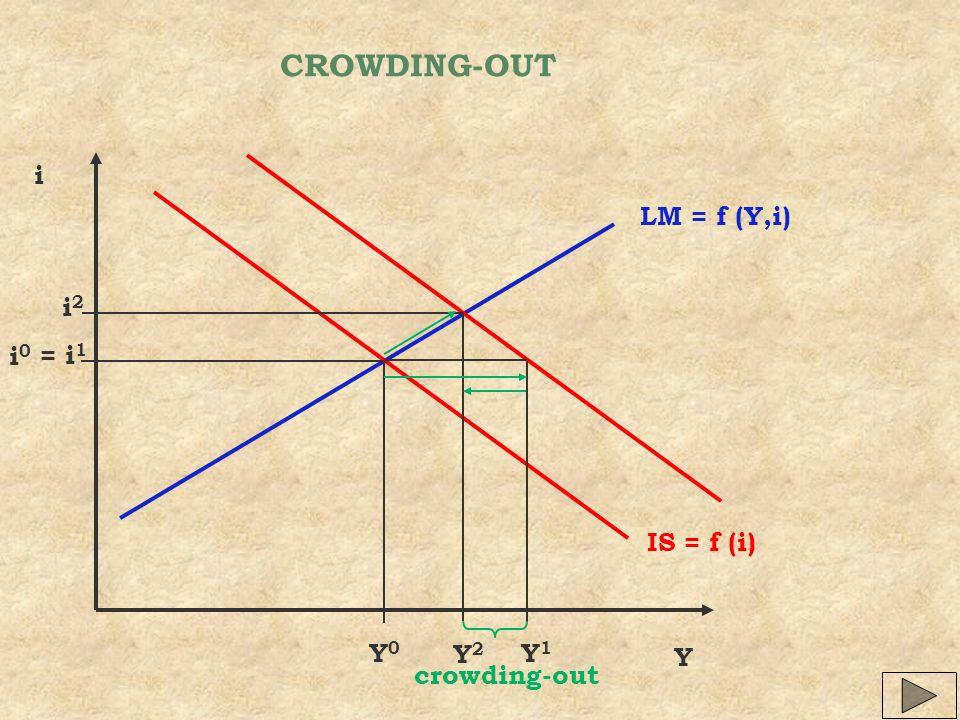 CROWDING-OUT Y i IS = f (i) LM = f (Y,i) Y0Y0 i0i0 Y1Y1 Y2Y2 i2i2 crowding-out = i 1