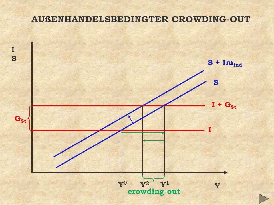 AUßENHANDELSBEDINGTER CROWDING-OUT Y ISIS S I Y0Y0 G St Y1Y1 S + Im ind Y2Y2 I + G St crowding-out