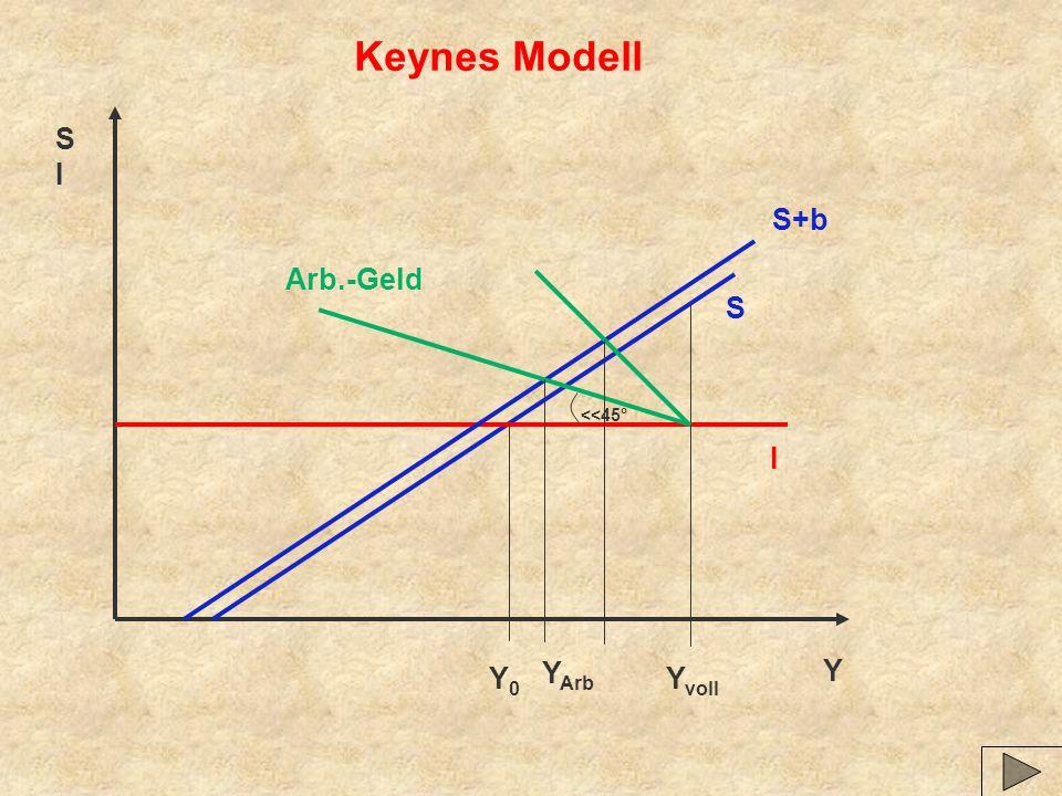 Y SISI Keynes Modell S I Y0Y0 Y voll S+b Arb.-Geld Y Arb <<45°