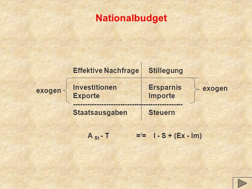 Nationalbudget Effektive NachfrageStillegung InvestitionenErsparnis ExporteImporte ----------------------------------------------- StaatsausgabenSteue