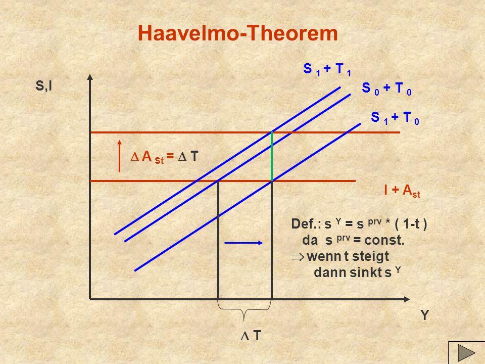 Haavelmo-Theorem I + A st S 0 + T 0 Y S,I T A St = T Def.: s Y = s prv * ( 1-t ) da s prv = const. wenn t steigt dann sinkt s Y S 1 + T 0 S 1 + T 1