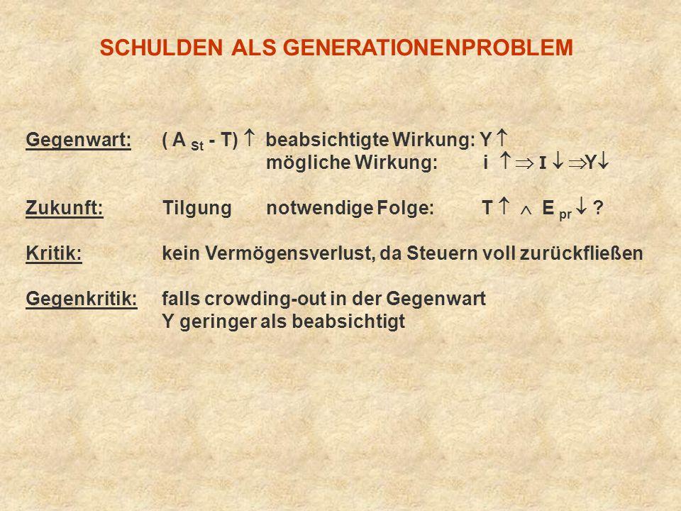 SCHULDEN ALS GENERATIONENPROBLEM Gegenwart: ( A St - T) beabsichtigte Wirkung: Y mögliche Wirkung: i I Y Zukunft: Tilgung notwendige Folge: T E pr ? K