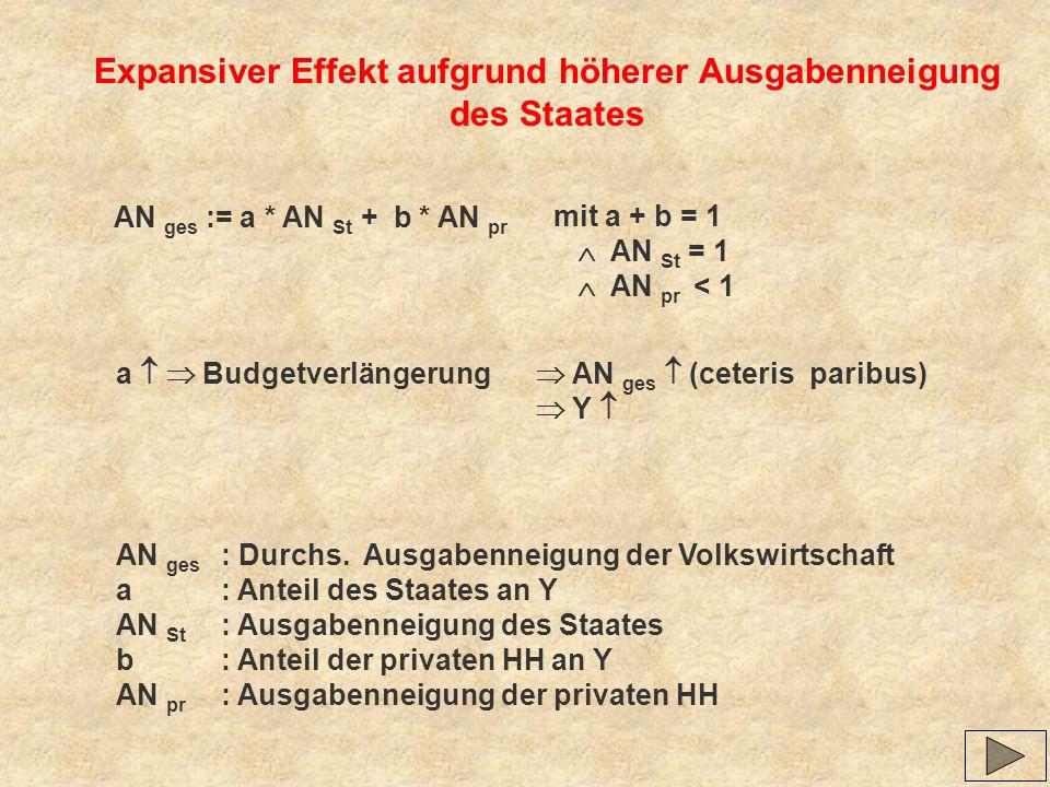Expansiver Effekt aufgrund höherer Ausgabenneigung des Staates AN ges := a * AN St + b * AN pr AN ges : Durchs. Ausgabenneigung der Volkswirtschaft a: