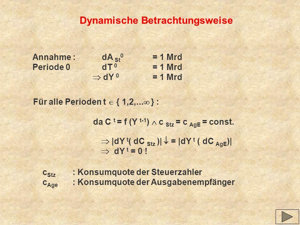 Dynamische Betrachtungsweise Annahme : dA St 0 = 1 Mrd Periode 0 dT 0 = 1 Mrd dY 0 = 1 Mrd Für alle Perioden t { 1,2,... } : da C t = f (Y t-1 ) c Stz