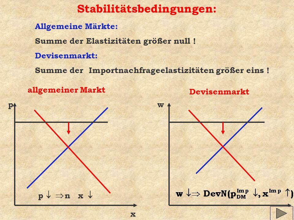 Stabilitätsbedingungen: Allgemeine Märkte: Summe der Elastizitäten größer null ! Devisenmarkt: Summe der Importnachfrageelastizitäten größer eins ! p