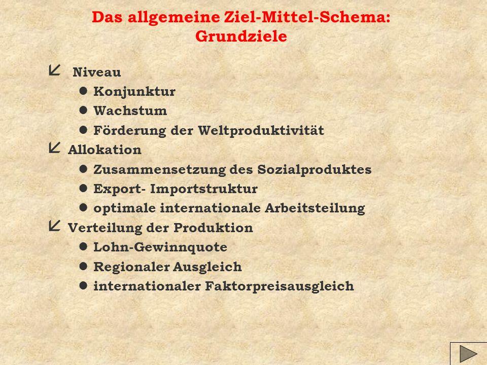 Das allgemeine Ziel-Mittel-Schema: Grundziele å Niveau l Konjunktur l Wachstum l Förderung der Weltproduktivität å Allokation l Zusammensetzung des So
