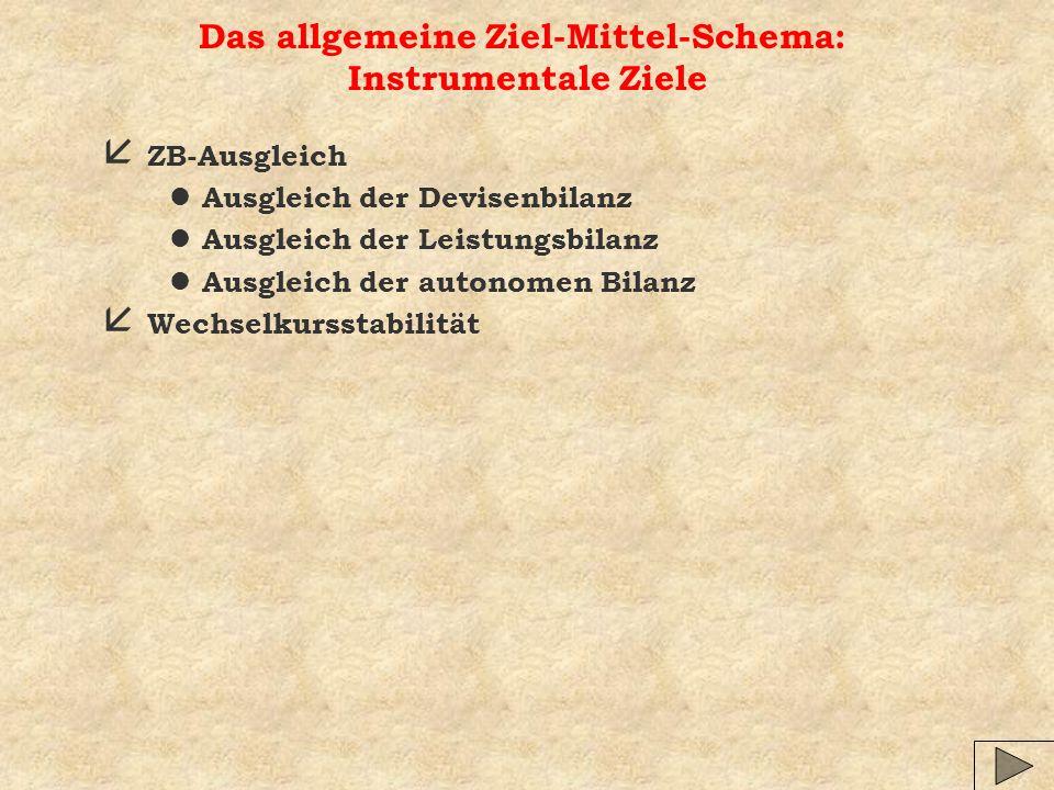 Das allgemeine Ziel-Mittel-Schema: Instrumentale Ziele å ZB-Ausgleich l Ausgleich der Devisenbilanz l Ausgleich der Leistungsbilanz l Ausgleich der autonomen Bilanz å Wechselkursstabilität