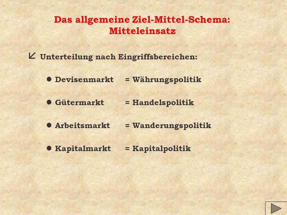 Das allgemeine Ziel-Mittel-Schema: Mitteleinsatz å Unterteilung nach Eingriffsbereichen: l Devisenmarkt = Währungspolitik l Gütermarkt = Handelspoliti
