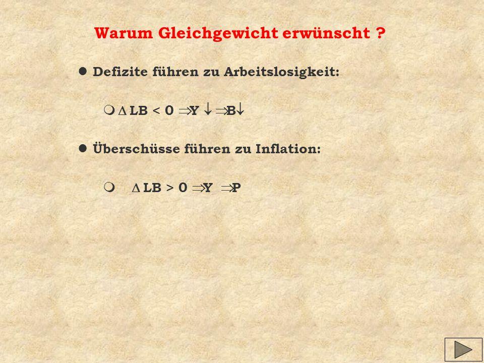 Warum Gleichgewicht erwünscht ? l Defizite führen zu Arbeitslosigkeit: LB < 0 Y B l Überschüsse führen zu Inflation: LB > 0 Y P