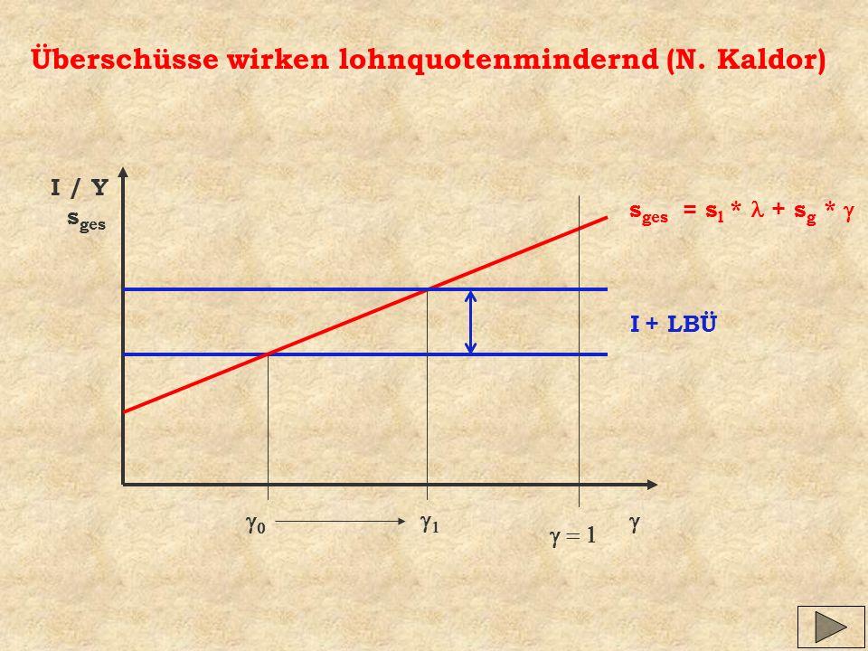 Überschüsse wirken lohnquotenmindernd (N. Kaldor) I / Y s ges I s ges = s l * + s g * + LBÜ