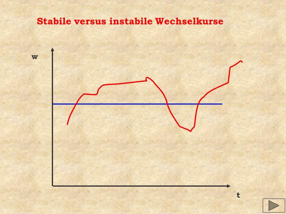 Stabile versus instabile Wechselkurse w t
