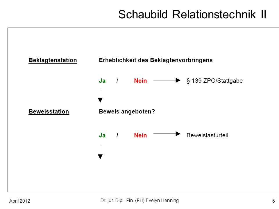 April 201217 Schemata zur Relationstechnik 3.Beklagtenstation Dr.