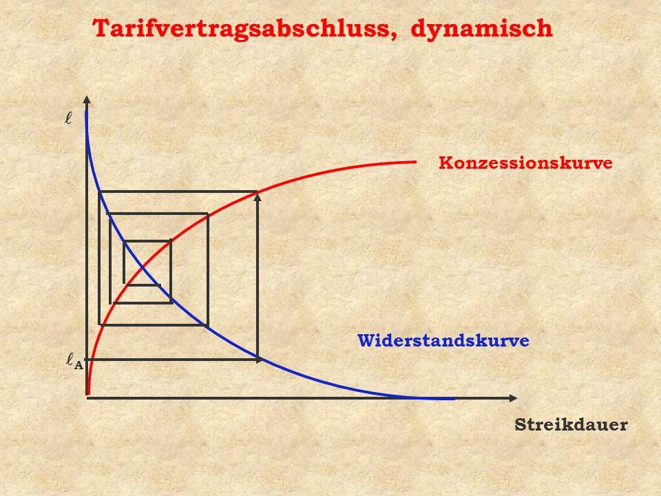 Konzessionskurve Widerstandskurve Tarifvertragsabschluss, dynamisch A Streikdauer