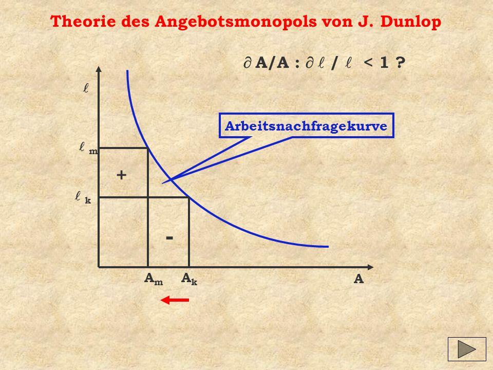 Theorie des Angebotsmonopols von J. Dunlop A Arbeitsnachfragekurve AkAk k AmAm m - + A/A : / < 1 ?