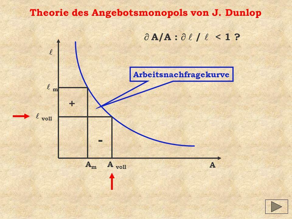 Theorie des Angebotsmonopols von J. Dunlop A Arbeitsnachfragekurve A voll voll AmAm m - + A/A : / < 1 ?