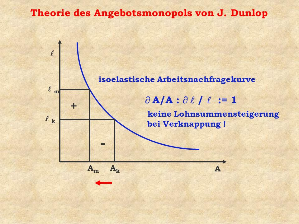 Theorie des Angebotsmonopols von J.