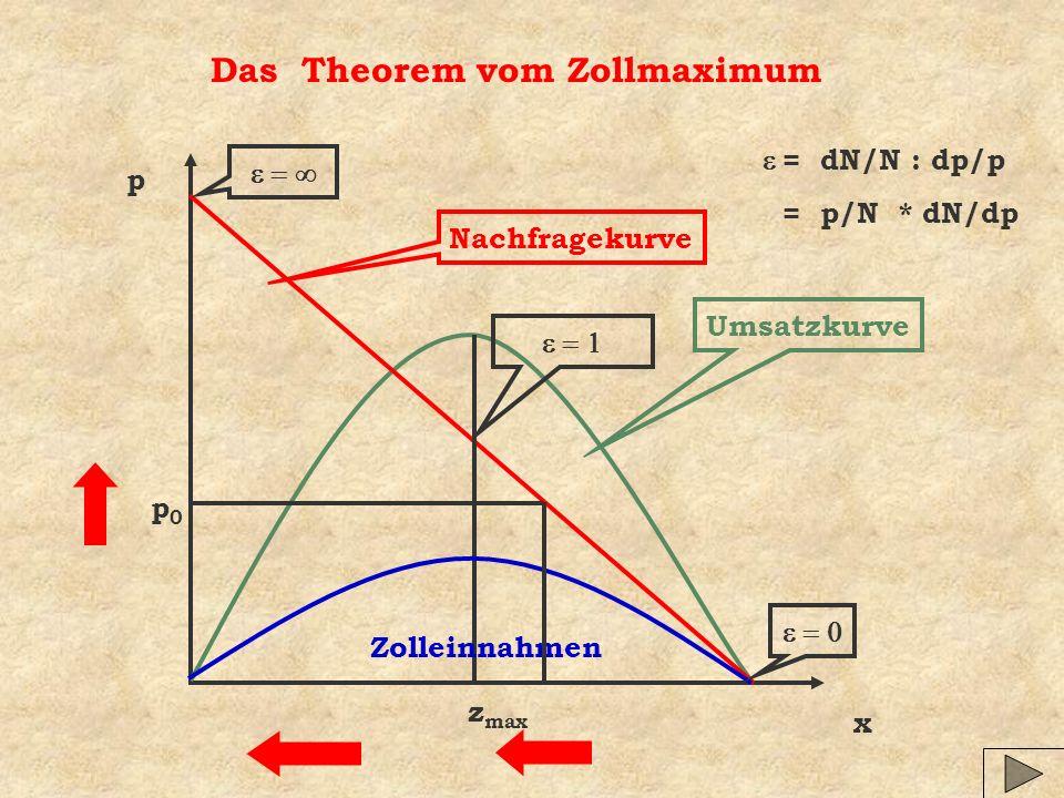 Das Theorem vom Zollmaximum x p Umsatzkurve Nachfragekurve Zolleinnahmen z max = dN/N : dp/p = p/N * dN/dp p0p0