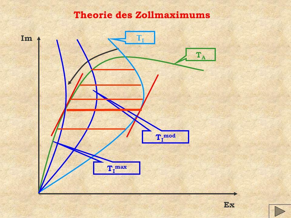 Theorie des Zollmaximums Im Ex TATA T I mod T I max
