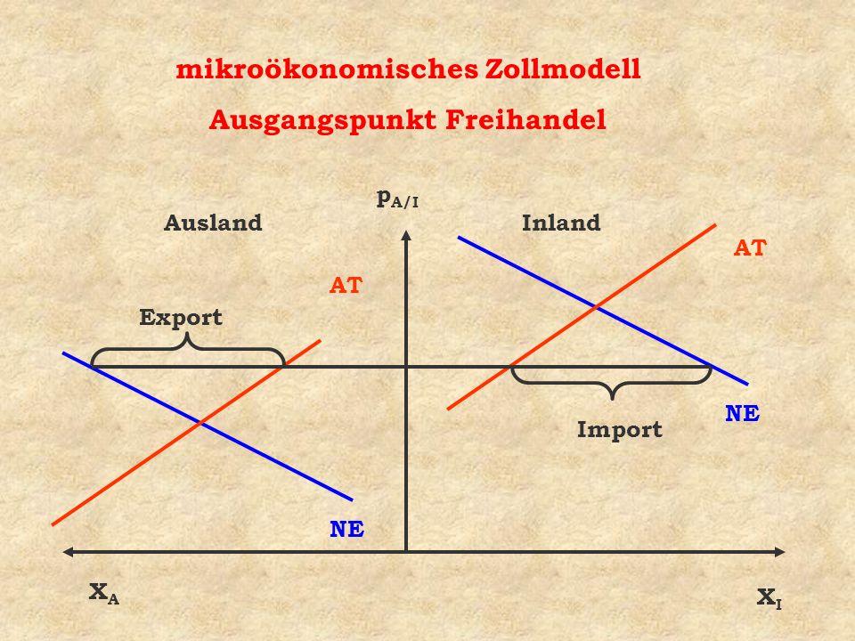 AuslandInland NE AT NE AT Import Export mikroökonomisches Zollmodell Ausgangspunkt Freihandel XIXI XAXA p A/I