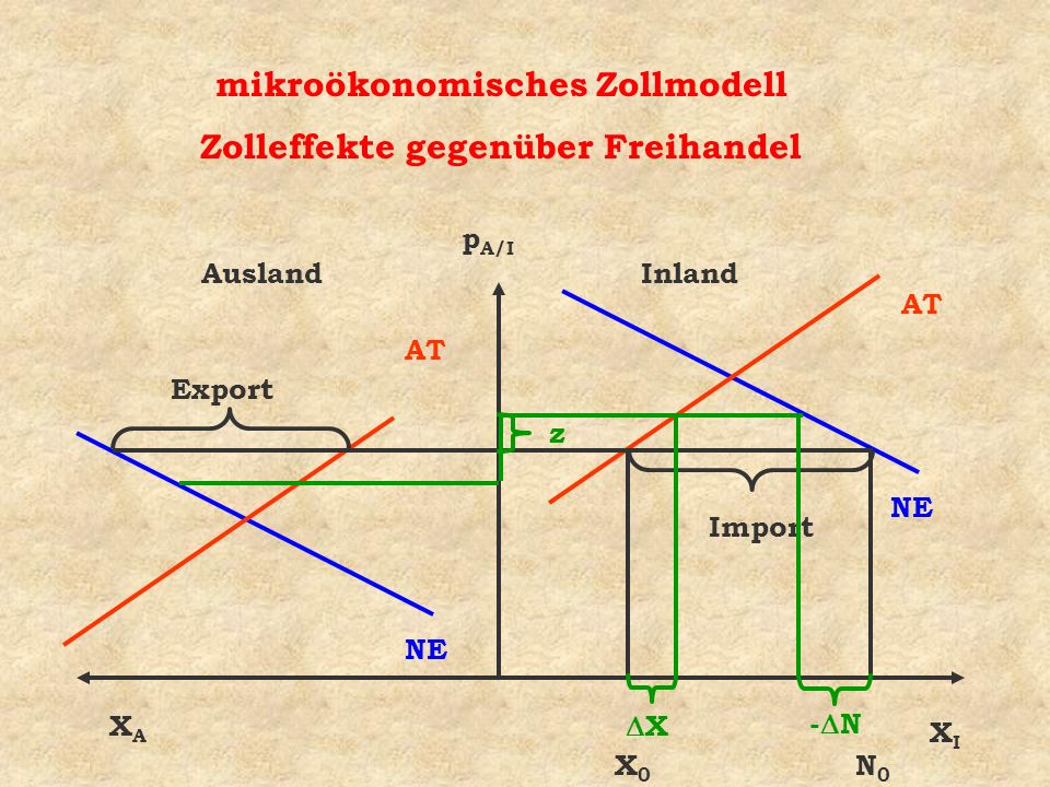 AuslandInland NE AT NE AT Import Export mikroökonomisches Zollmodell Zolleffekte gegenüber Freihandel XIXI XAXA p A/I X0X0 N0N0 X - N z