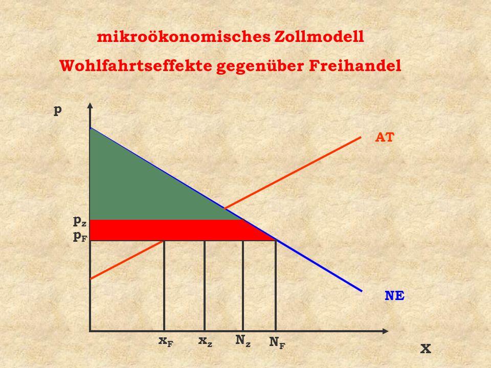 mikroökonomisches Zollmodell Wohlfahrtseffekte gegenüber Freihandel X p NE AT xFxF NFNF pzpz xzxz NzNz pFpF