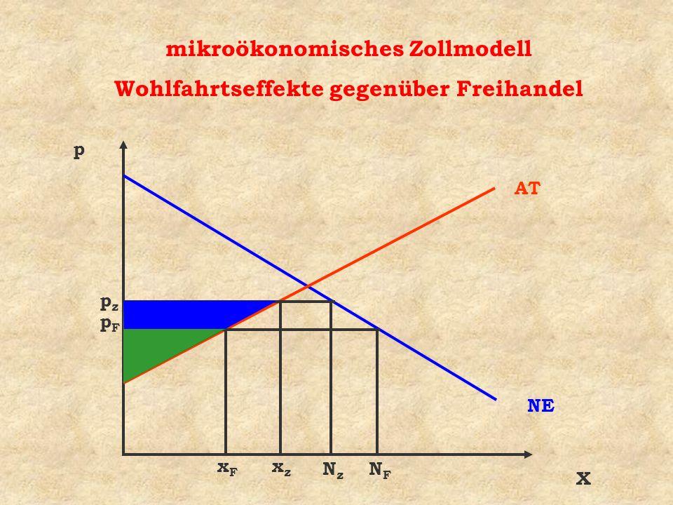mikroökonomisches Zollmodell Wohlfahrtseffekte gegenüber Freihandel X p NE AT xFxF NFNF pzpz xzxz pFpF NzNz
