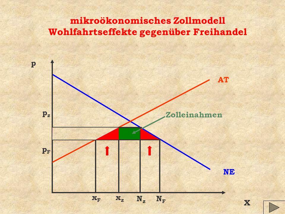 mikroökonomisches Zollmodell Wohlfahrtseffekte gegenüber Freihandel X p NE AT Zolleinahmen xFxF NFNF pzpz pFpF NzNz xzxz
