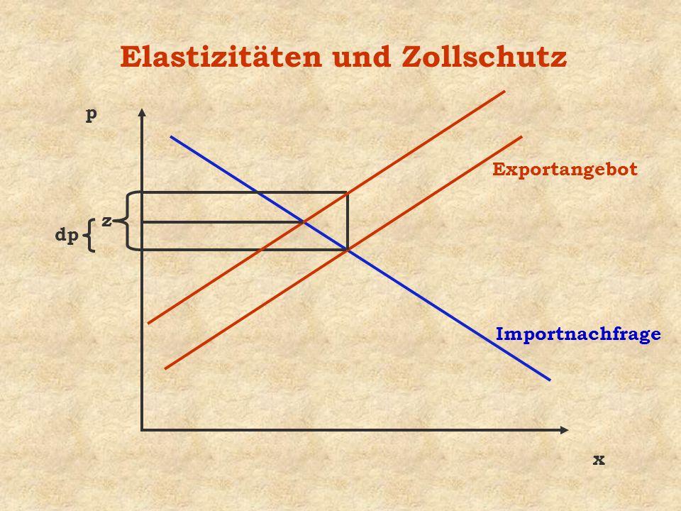 Elastizitäten und Zollschutz x p Importnachfrage Exportangebot z dp