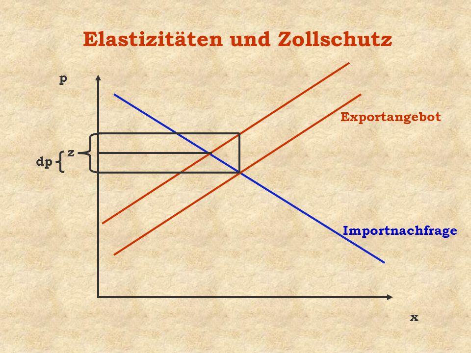 Elastizitäten und Zollschutz x p z Exportangebot Importnachfrage dp