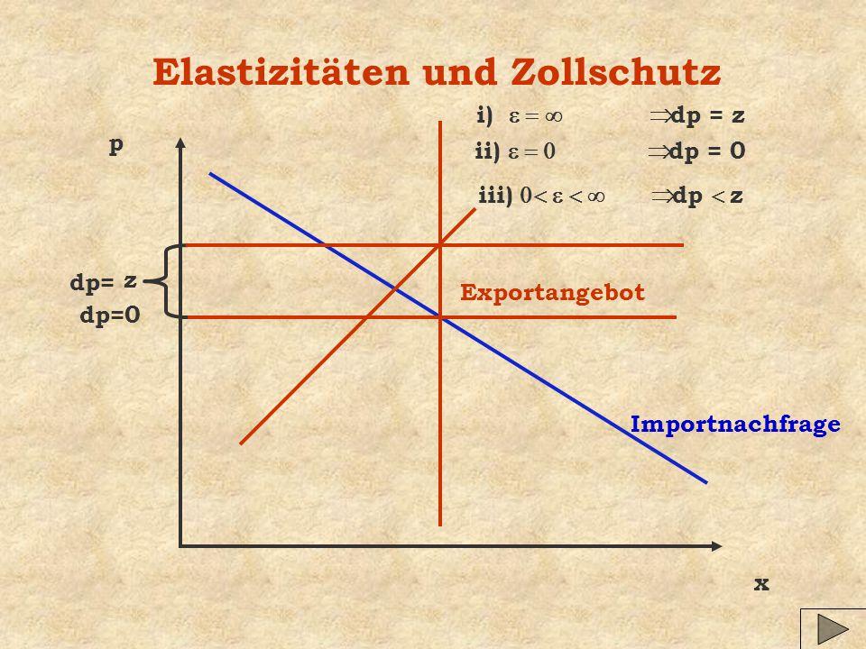 Elastizitäten und Zollschutz x p Importnachfrage Exportangebot z i) dp = z dp= dp=0 ii) dp = 0 iii) dp z
