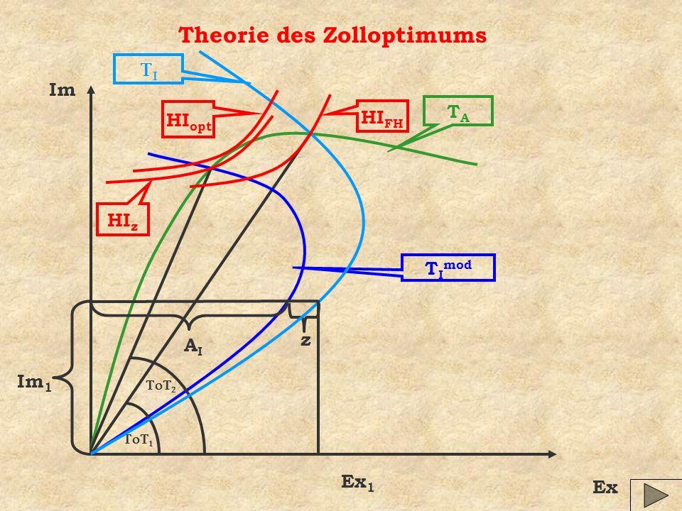 Theorie des Zolloptimums Im Ex TATA T I mod AIAI z Ex 1 Im 1 HI opt HI z HI FH