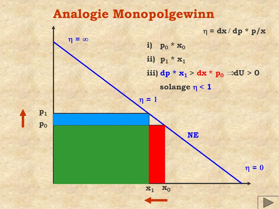 Analogie Monopolgewinn = = = = dx dp * p/x NE p0p0 x0x0 x1x1 p1p1 i) p 0 * x 0 ii) p 1 * x 1 iii) dp * x 1 > dx * p 0 dU > 0 solange < 1