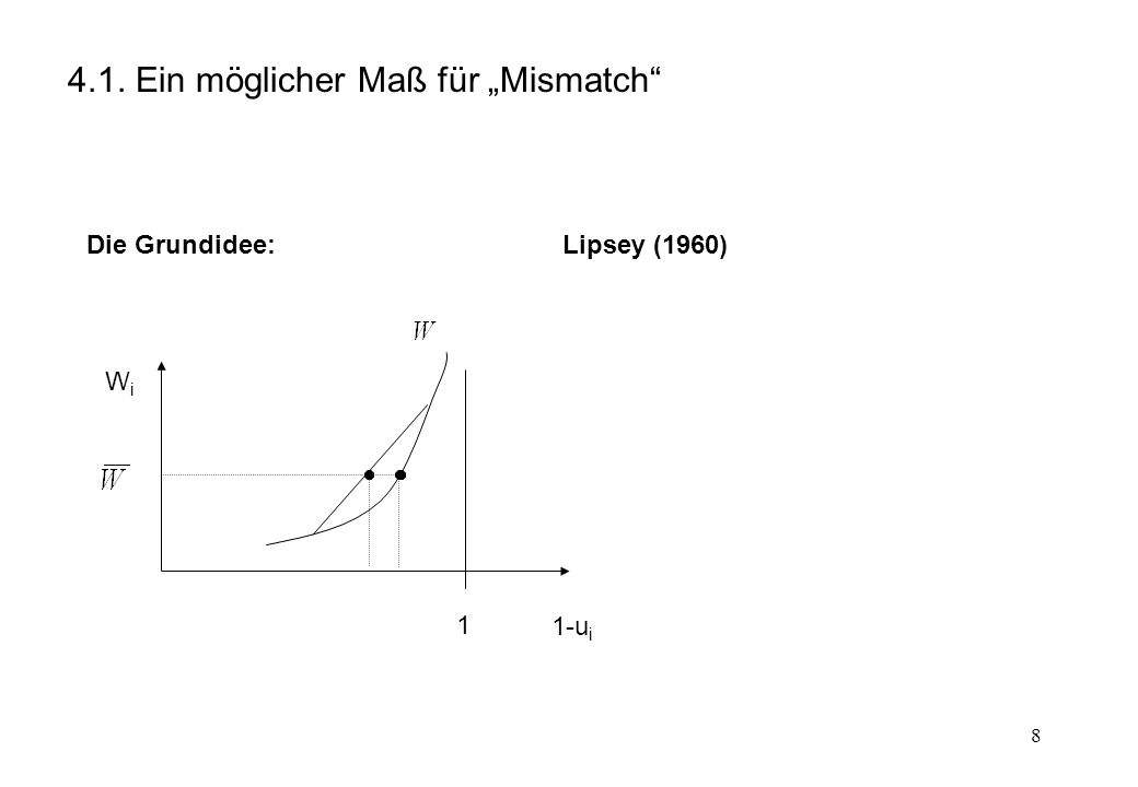 8 4.1. Ein möglicher Maß für Mismatch 1 WiWi 1-u i Die Grundidee:Lipsey (1960)