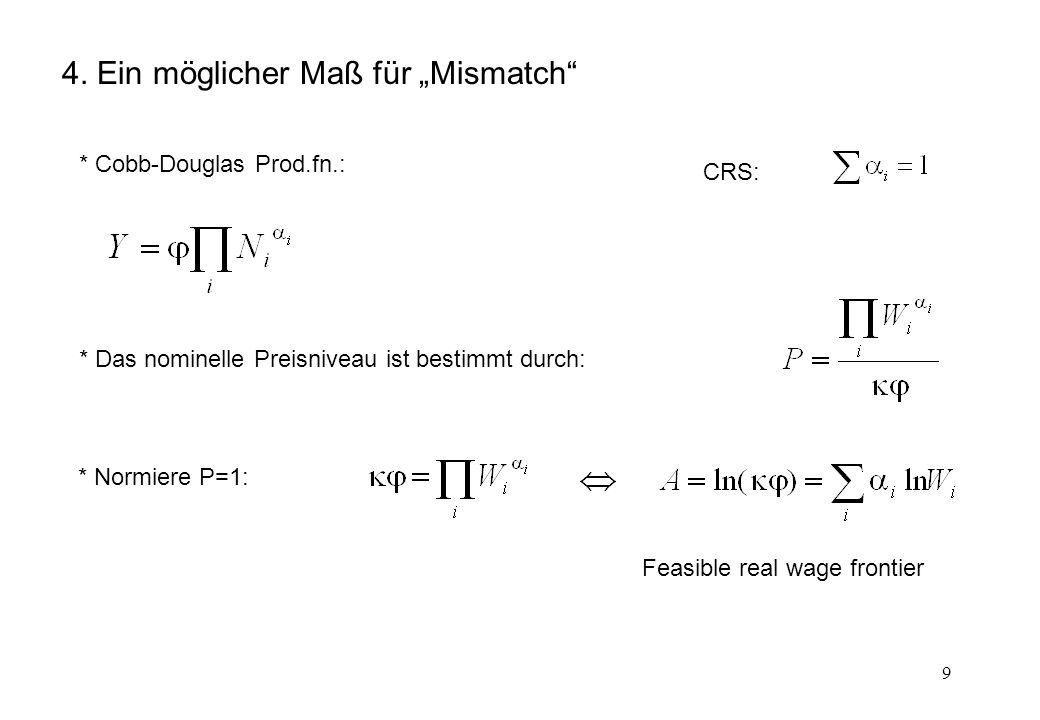 9 4. Ein möglicher Maß für Mismatch * Cobb-Douglas Prod.fn.: CRS: * Das nominelle Preisniveau ist bestimmt durch: * Normiere P=1: Feasible real wage f