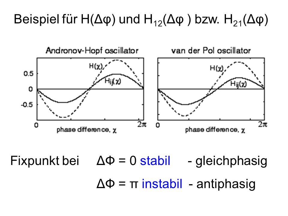 Beispiel für H(Δφ) und H 12 (Δφ ) bzw. H 21 (Δφ) Fixpunkt bei ΔФ = 0 stabil - gleichphasig ΔФ = π instabil - antiphasig