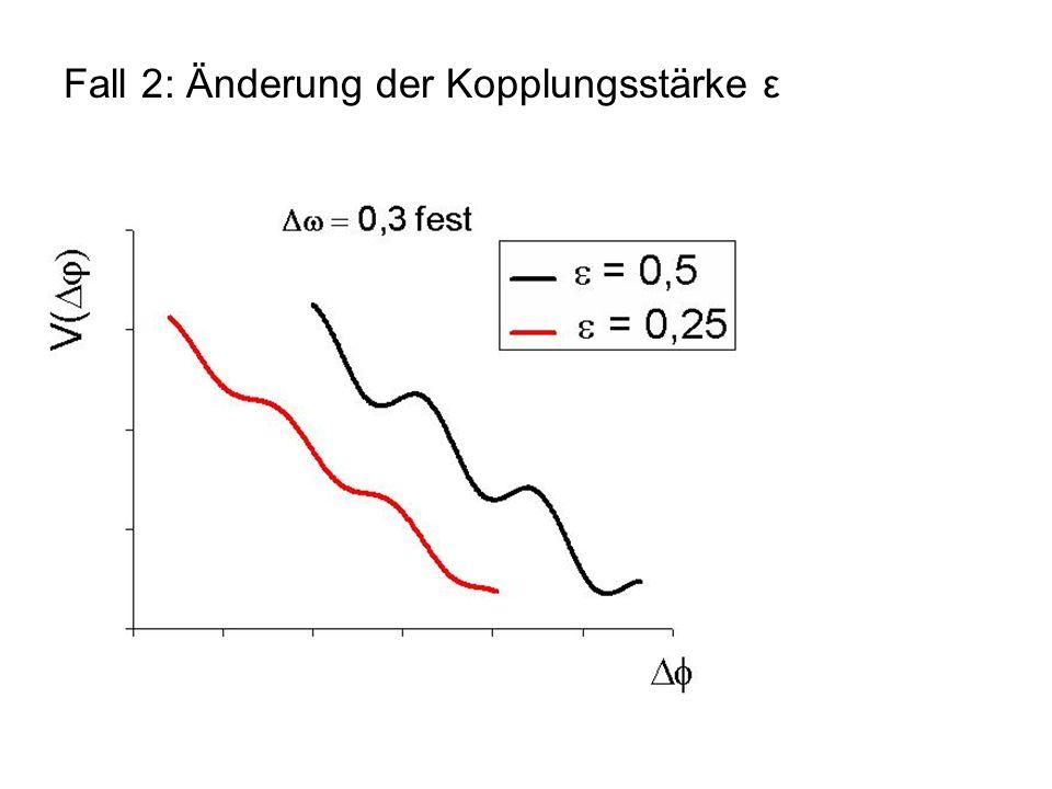 Fall 2: Änderung der Kopplungsstärke ε