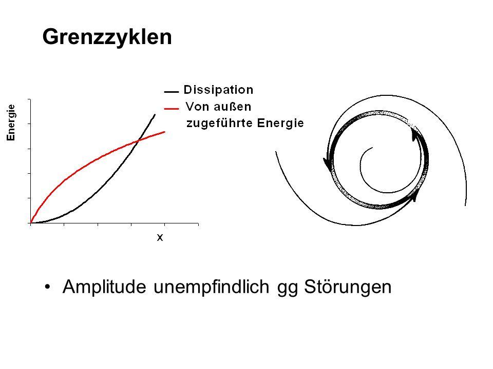 Van-der-Pol ohne Störsignal mit μ = 3