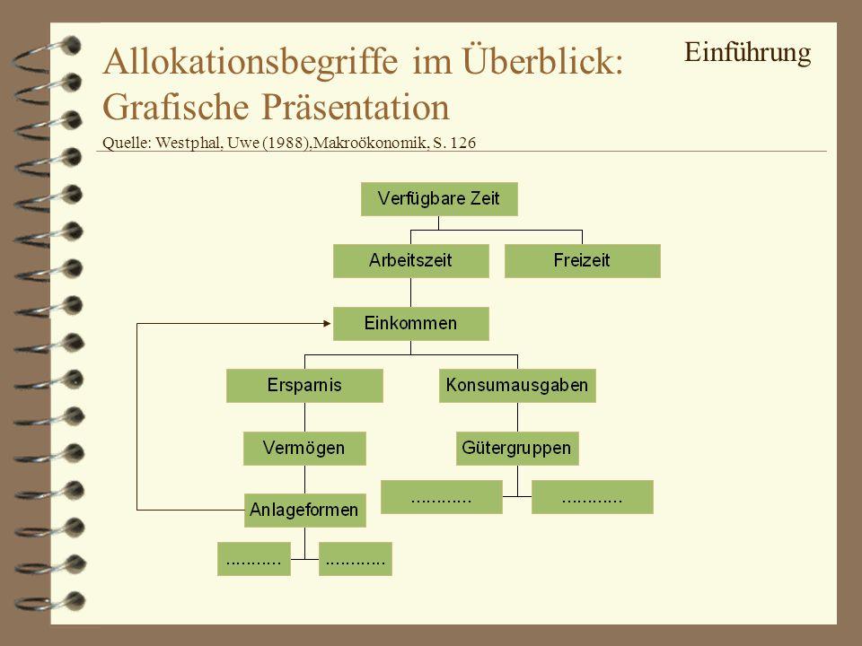 Allokationsbegriffe im Überblick: Grafische Präsentation Quelle: Westphal, Uwe (1988),Makroökonomik, S. 126 Einführung