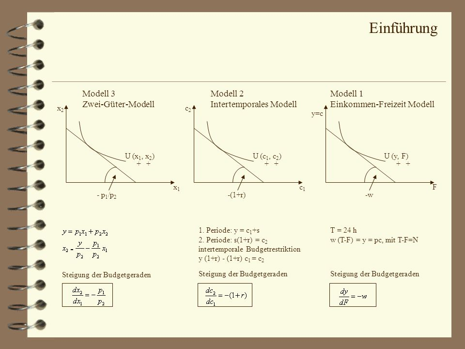 Modell 3 Zwei-Güter-Modell Modell 2 Intertemporales Modell Modell 1 Einkommen-Freizeit Modell U (x 1, x 2 )U (c 1, c 2 )U (y, F) + - p 1 /p 2 x 2 x 1