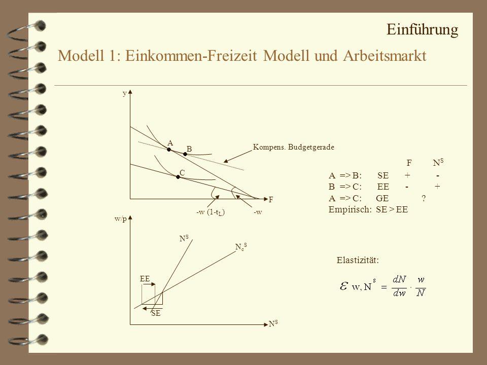 Modell 1: Einkommen-Freizeit Modell und Arbeitsmarkt A C Kompens. Budgetgerade B y F -w (1-t L )-w A => B:SE + - B => C:EE - + A => C: GE ? Empirisch: