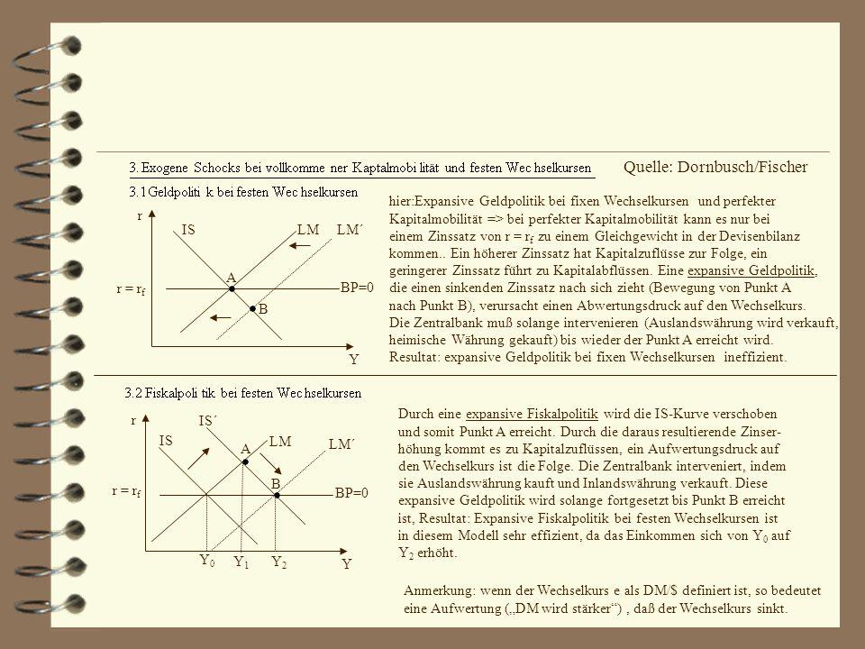 r Y LMLM´IS A B BP=0 r = r f hier:Expansive Geldpolitik bei fixen Wechselkursen und perfekter Kapitalmobilität => bei perfekter Kapitalmobilität kann