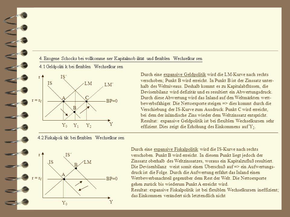 r = r f LM LM´ IS IS´ BP=0 r Y Y0Y0 Y1Y1 Y2Y2 A B C Durch eine expansive Geldpolitik wird die LM-Kurve nach rechts verschoben; Punkt B wird erreicht.