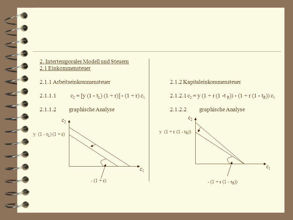 2. Intertemporales Modell und Steuern 2.1 Einkommensteuer 2.1.1 Arbeitseinkommensteuer 2.1.1.1 c 2 = [y (1 - t L ) (1 + r)] - (1 + r) c 1 2.1.1.2graph