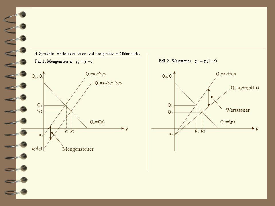 p1p1 p2p2 p Q d, Q s Q s =a 2 +b 2 p Q s =a 2 -b 2 t+b 2 p Q d =f(p) Q1Q1 Q2Q2 a2a2 a 2 -b 2 t Mengensteuer p Q d, Q s Q s =a 2 +b 2 p Q s =a 2 +b 2 p