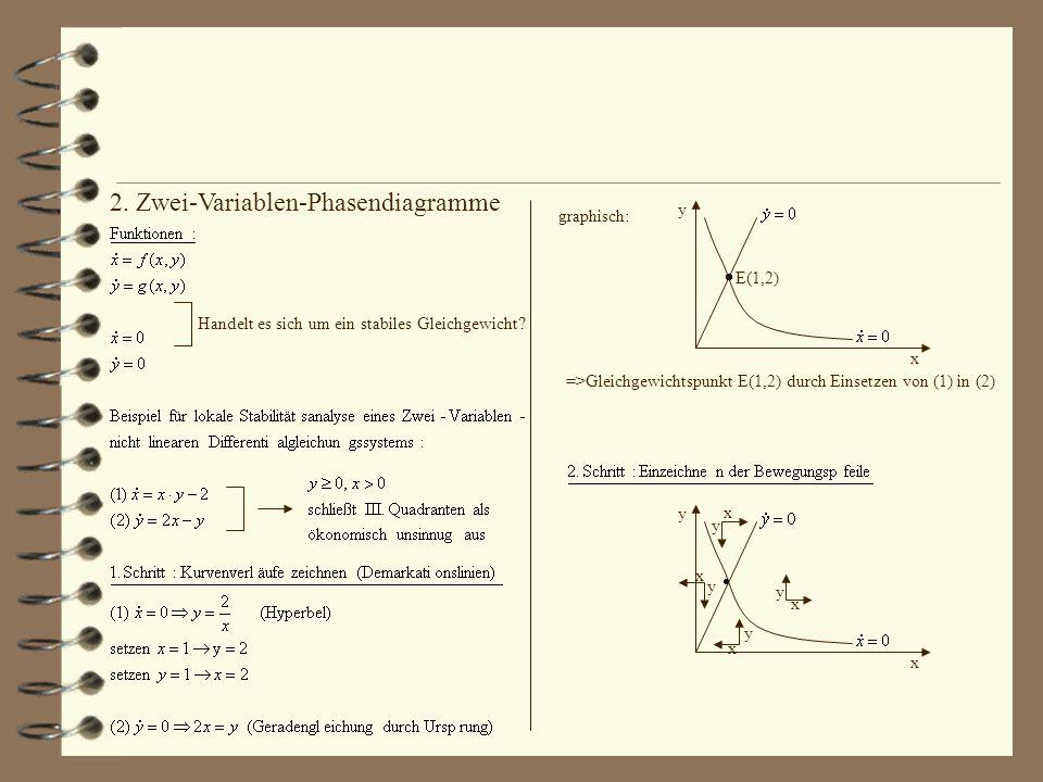 Handelt es sich um ein stabiles Gleichgewicht? graphisch: E(1,2) y x =>Gleichgewichtspunkt E(1,2) durch Einsetzen von (1) in (2) y x x y y x x x y y 2