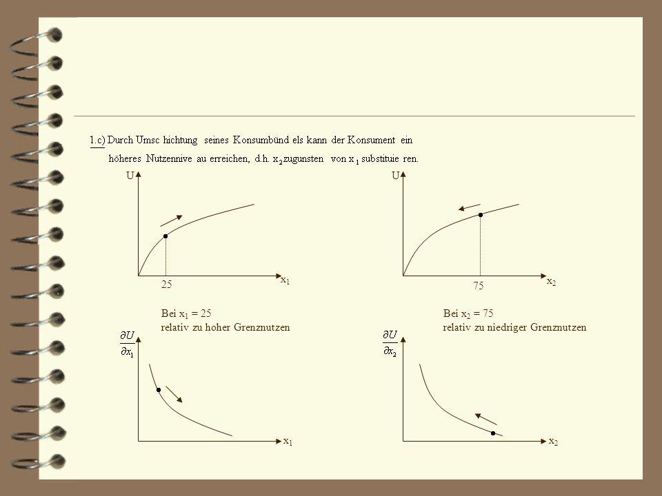U U x1x1 x2x2 x1x1 x2x2 25 75 Bei x 1 = 25 relativ zu hoher Grenznutzen Bei x 2 = 75 relativ zu niedriger Grenznutzen