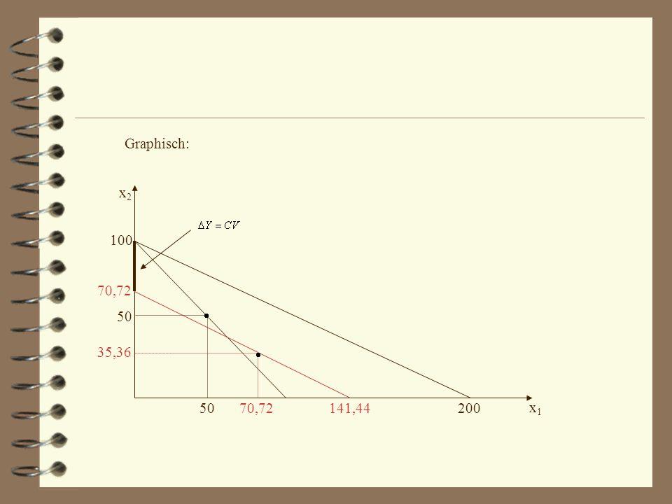 x1x1 x2x2 100 70,72 35,36 70,72141,44 50 200 Graphisch: