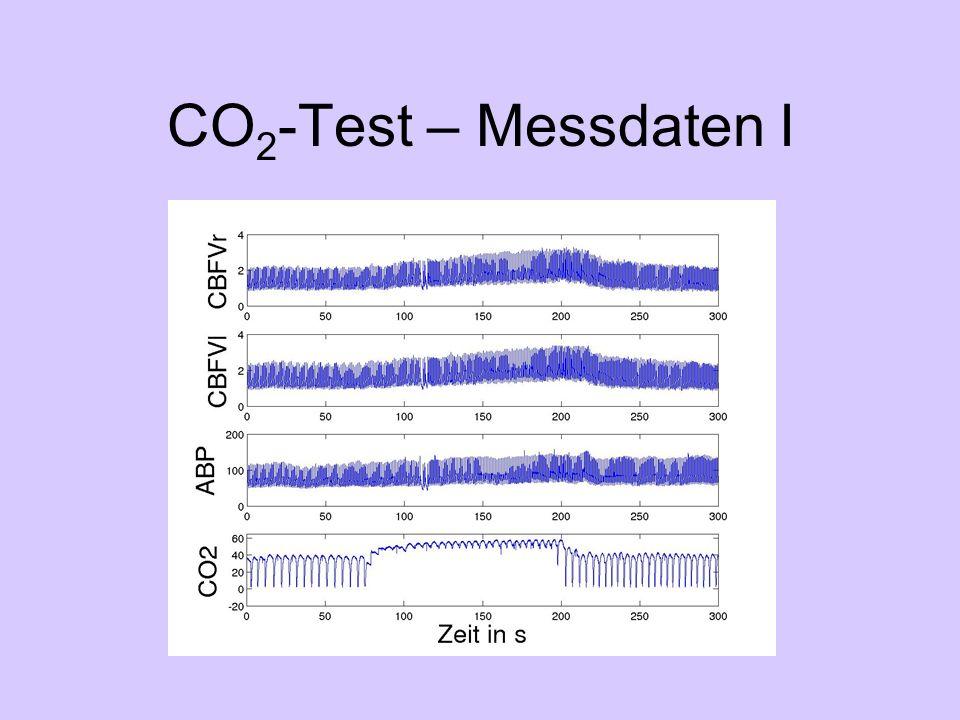 CO 2 -Test – Messdaten II