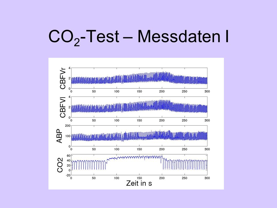 CO 2 -Test – Messdaten I