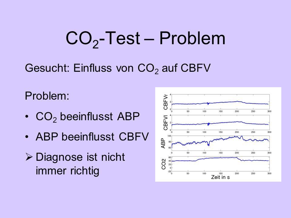 CO 2 -Test – Problem Problem: CO 2 beeinflusst ABP ABP beeinflusst CBFV Diagnose ist nicht immer richtig Gesucht: Einfluss von CO 2 auf CBFV